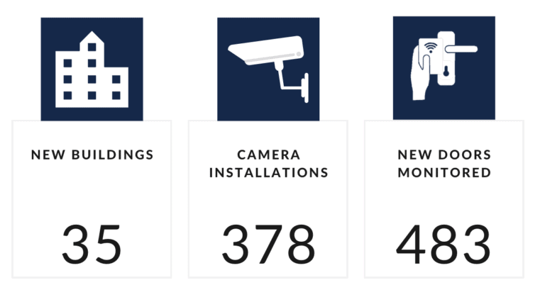Opem Security in numbers