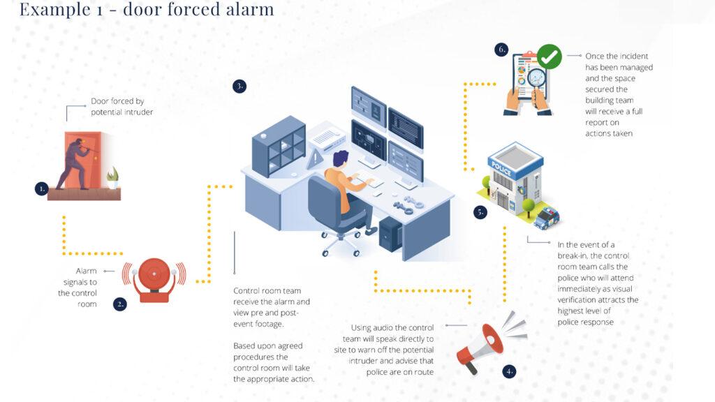 remote monitoring door forced alarm